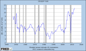 Corporate-Profits-as-Percent-of-GDP